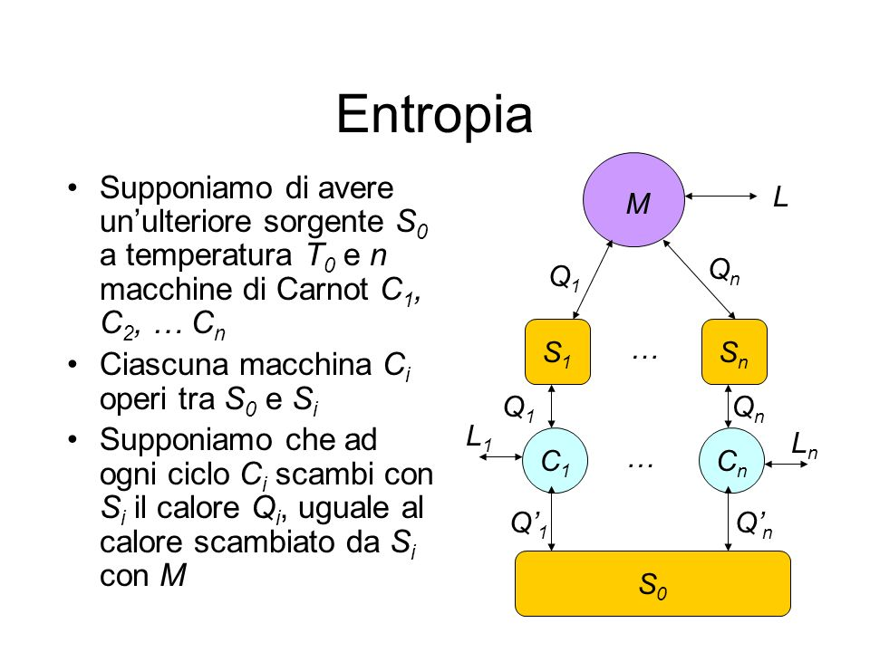 Entropia Supponiamo di avere un'ulteriore sorgente S0 a temperatura T0 e n macchine di Carnot C1, C2, … Cn.