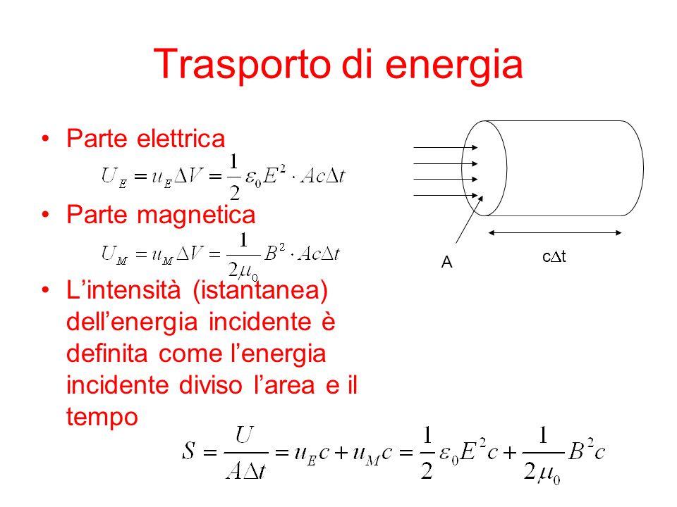 Trasporto di energia Parte elettrica Parte magnetica