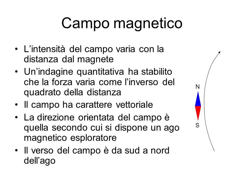 Campo magnetico L'intensità del campo varia con la distanza dal magnete.
