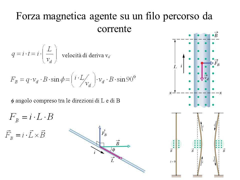 Forza magnetica agente su un filo percorso da corrente