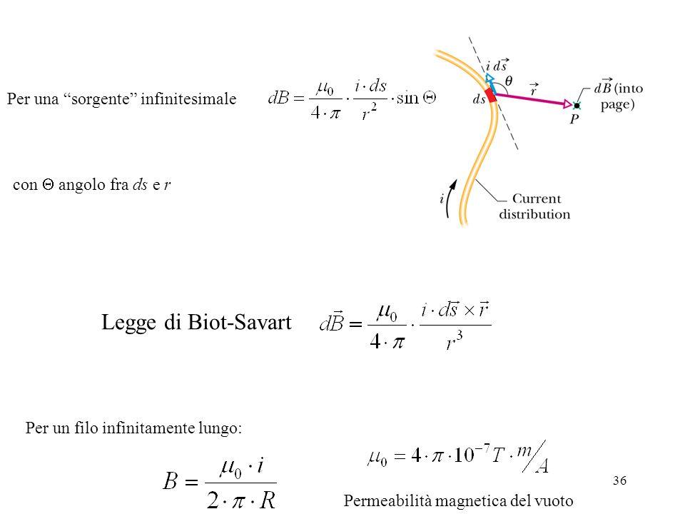Legge di Biot-Savart Per una sorgente infinitesimale