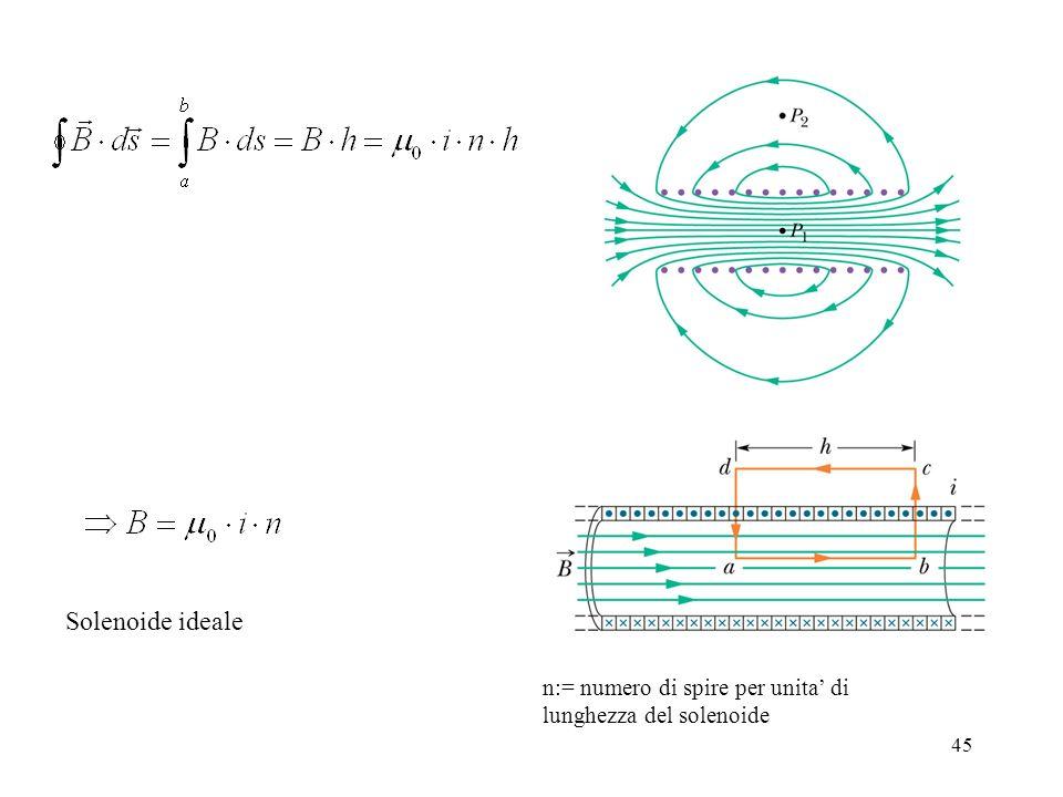 Solenoide ideale n:= numero di spire per unita' di lunghezza del solenoide
