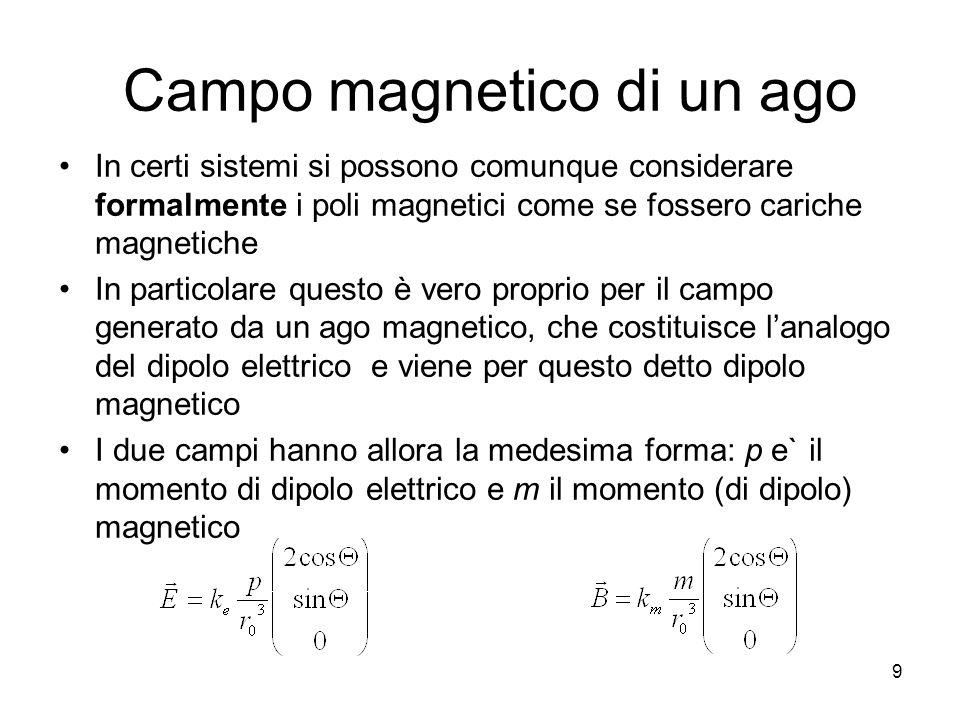 Campo magnetico di un ago