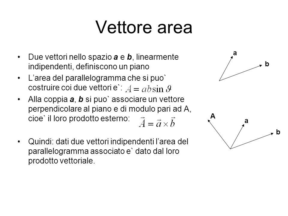 Vettore area a. b. Due vettori nello spazio a e b, linearmente indipendenti, definiscono un piano.