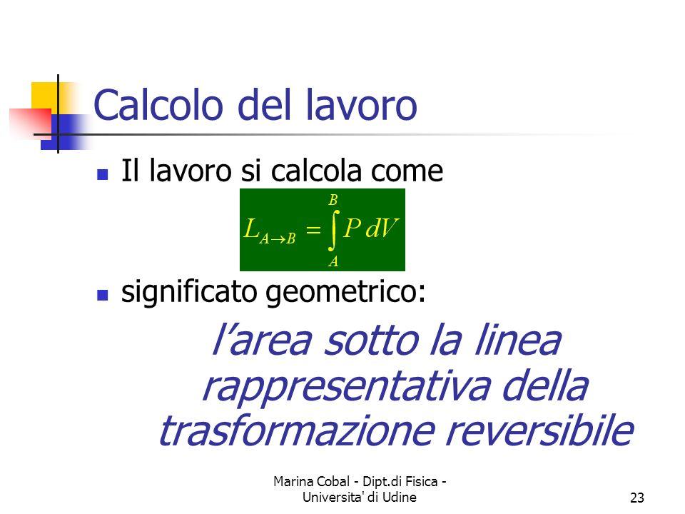 Calcolo del lavoro Il lavoro si calcola come significato geometrico: