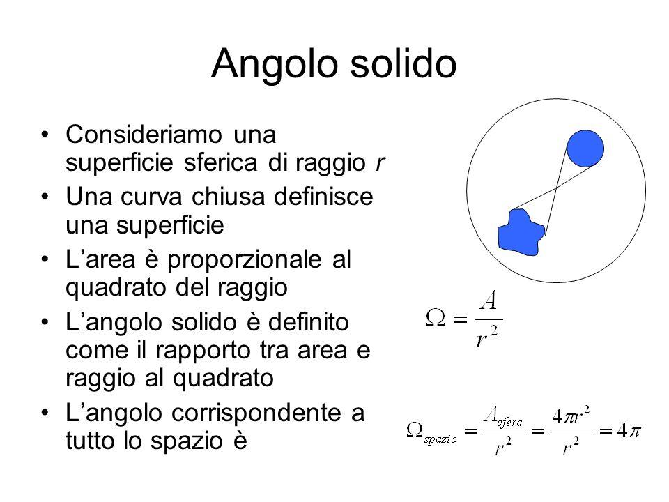 Angolo solido Consideriamo una superficie sferica di raggio r