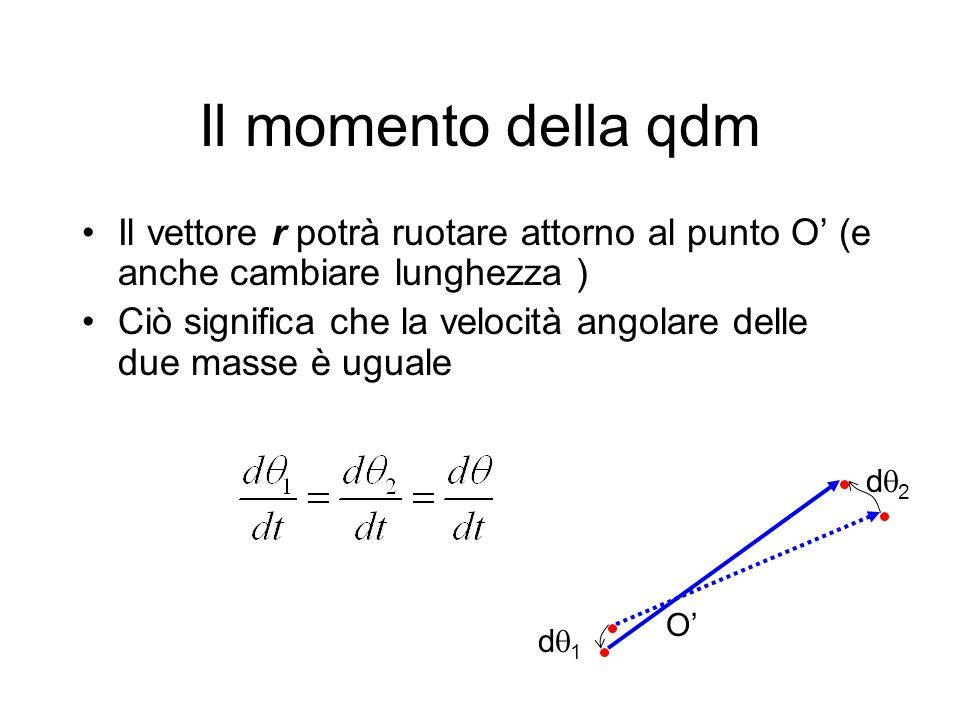 Il momento della qdm Il vettore r potrà ruotare attorno al punto O' (e anche cambiare lunghezza )