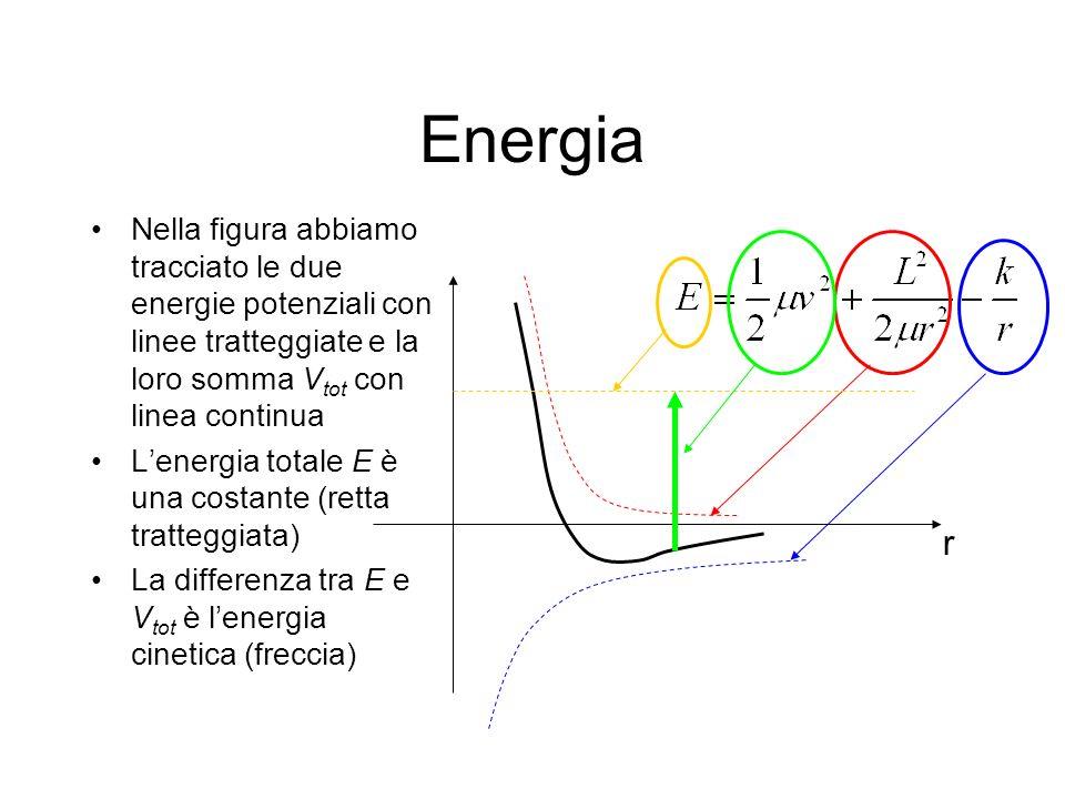 Energia Nella figura abbiamo tracciato le due energie potenziali con linee tratteggiate e la loro somma Vtot con linea continua.