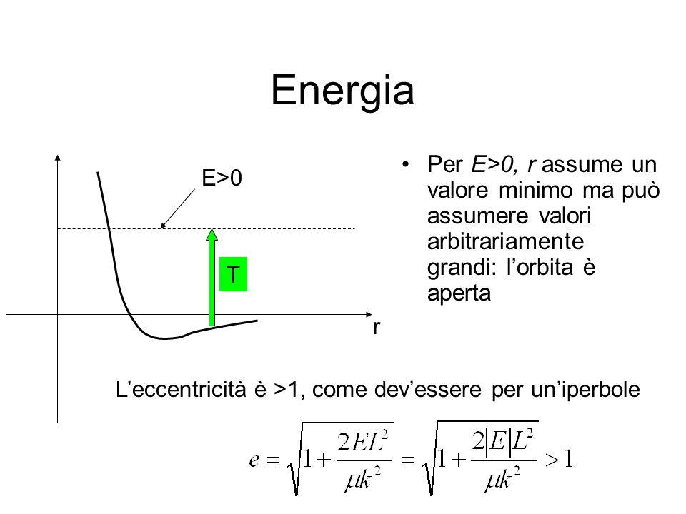 Energia Per E>0, r assume un valore minimo ma può assumere valori arbitrariamente grandi: l'orbita è aperta.