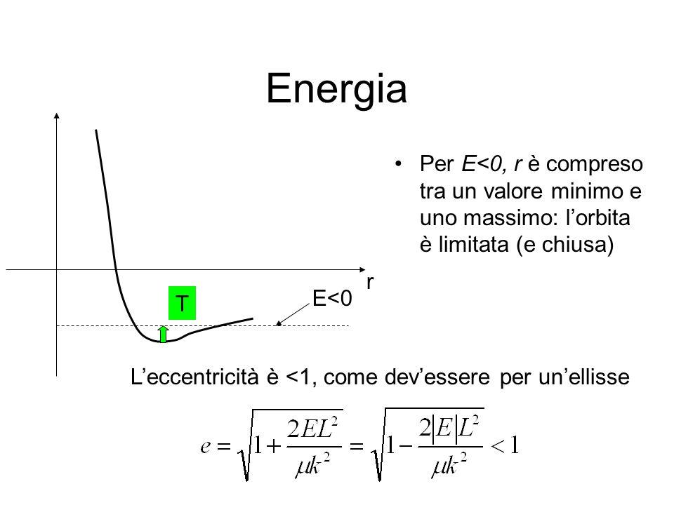 Energia Per E<0, r è compreso tra un valore minimo e uno massimo: l'orbita è limitata (e chiusa) r.