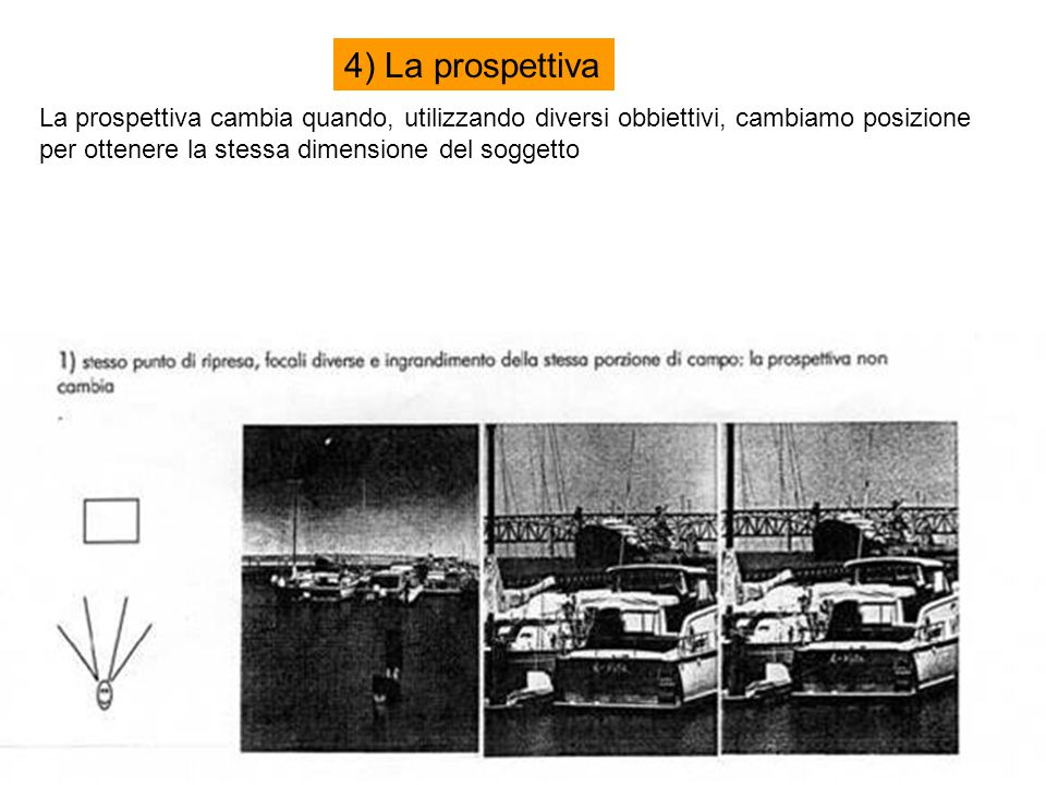 4) La prospettiva La prospettiva cambia quando, utilizzando diversi obbiettivi, cambiamo posizione per ottenere la stessa dimensione del soggetto.