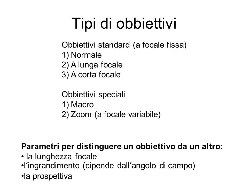 Tipi di obbiettivi Obbiettivi standard (a focale fissa) Normale