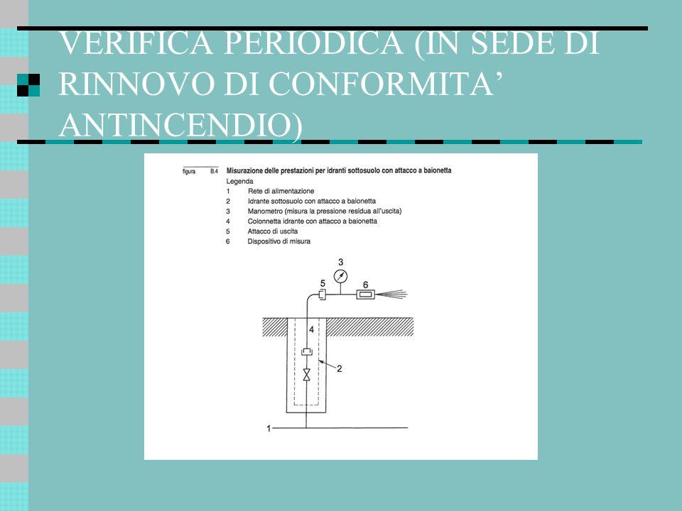 VERIFICA PERIODICA (IN SEDE DI RINNOVO DI CONFORMITA' ANTINCENDIO)