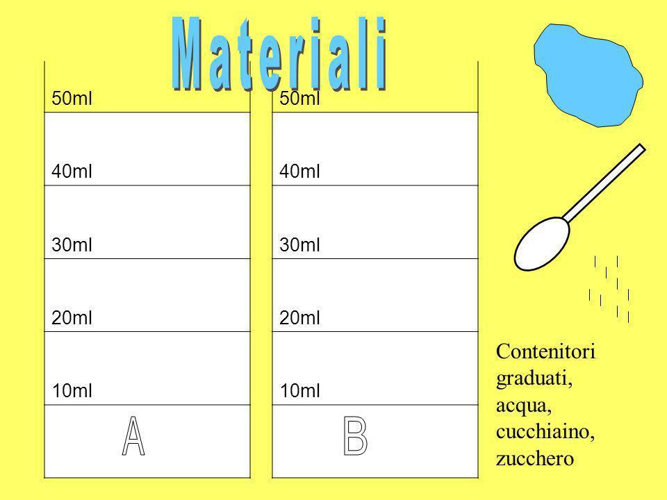 Materiali A B Contenitori graduati, acqua, cucchiaino, zucchero 50ml