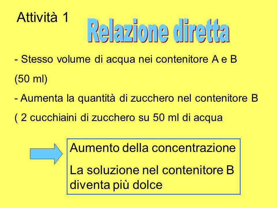 Attività 1 Relazione diretta Aumento della concentrazione