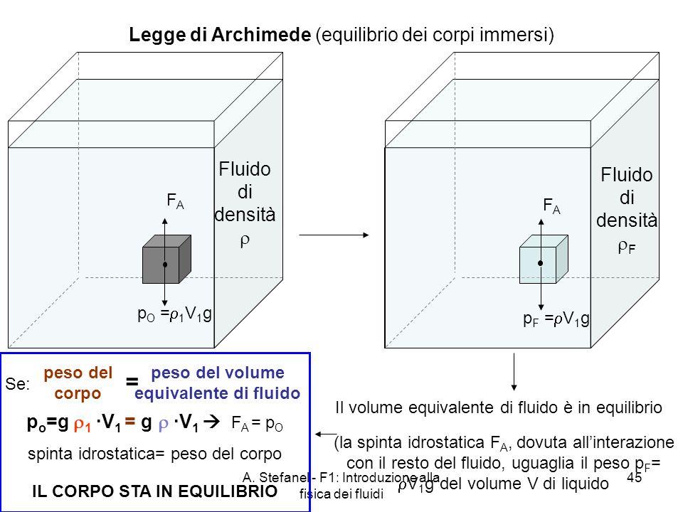 IL CORPO STA IN EQUILIBRIO peso del volume equivalente di fluido