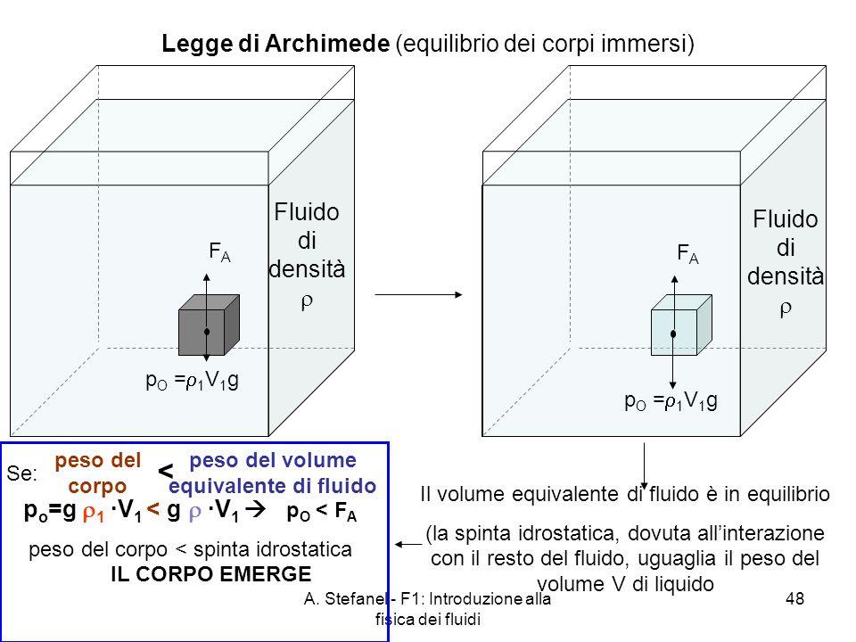 peso del volume equivalente di fluido