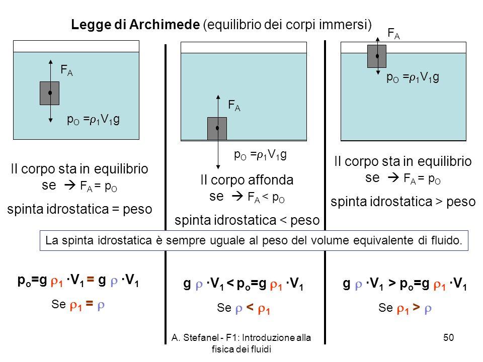 Legge di Archimede (equilibrio dei corpi immersi)