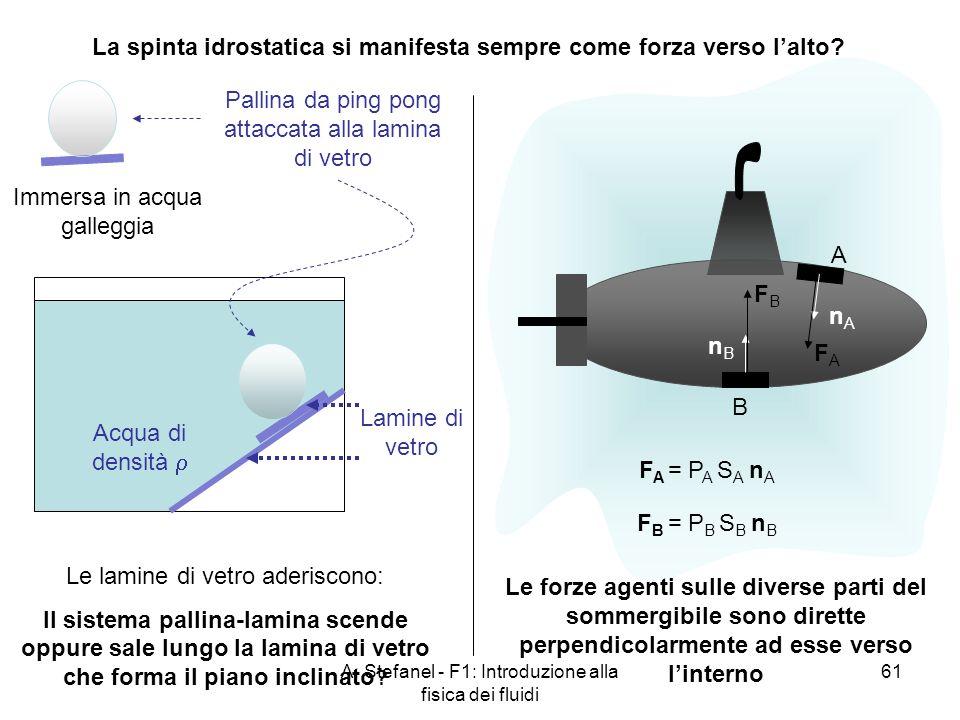 La spinta idrostatica si manifesta sempre come forza verso l'alto