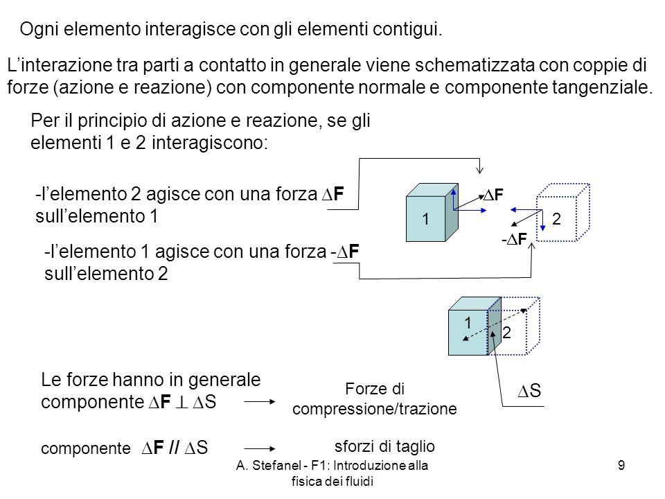 Ogni elemento interagisce con gli elementi contigui.
