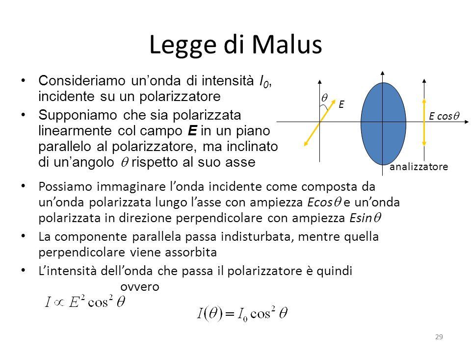 Legge di Malus Consideriamo un'onda di intensità I0, incidente su un polarizzatore.