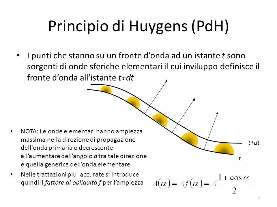 Principio di Huygens (PdH)