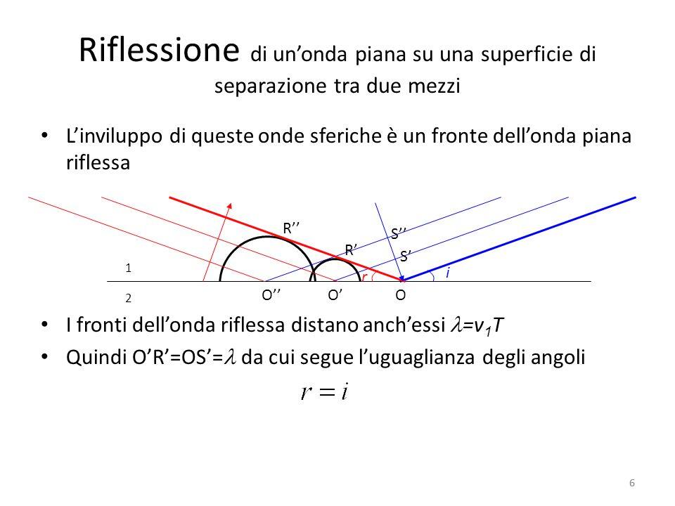 Riflessione di un'onda piana su una superficie di separazione tra due mezzi