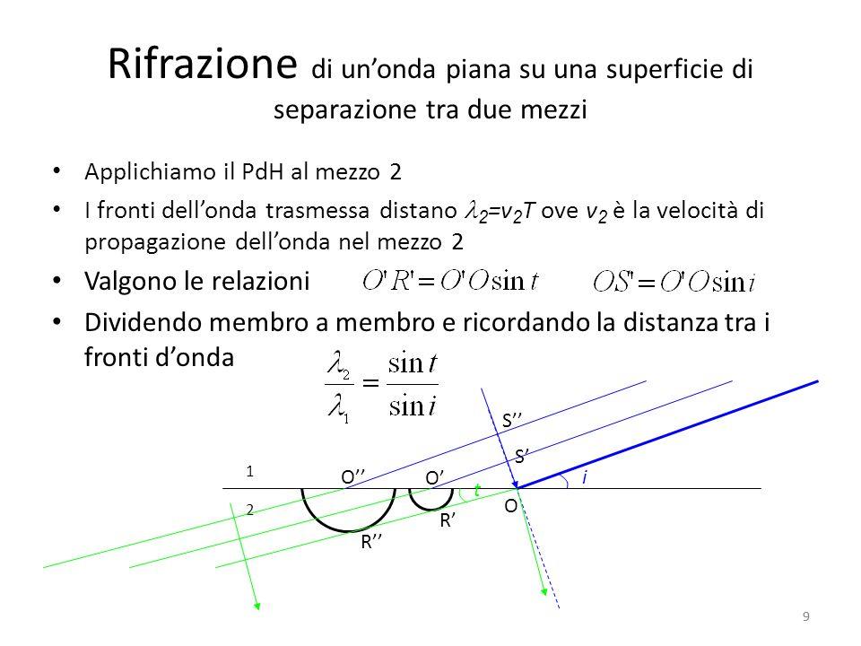 Rifrazione di un'onda piana su una superficie di separazione tra due mezzi
