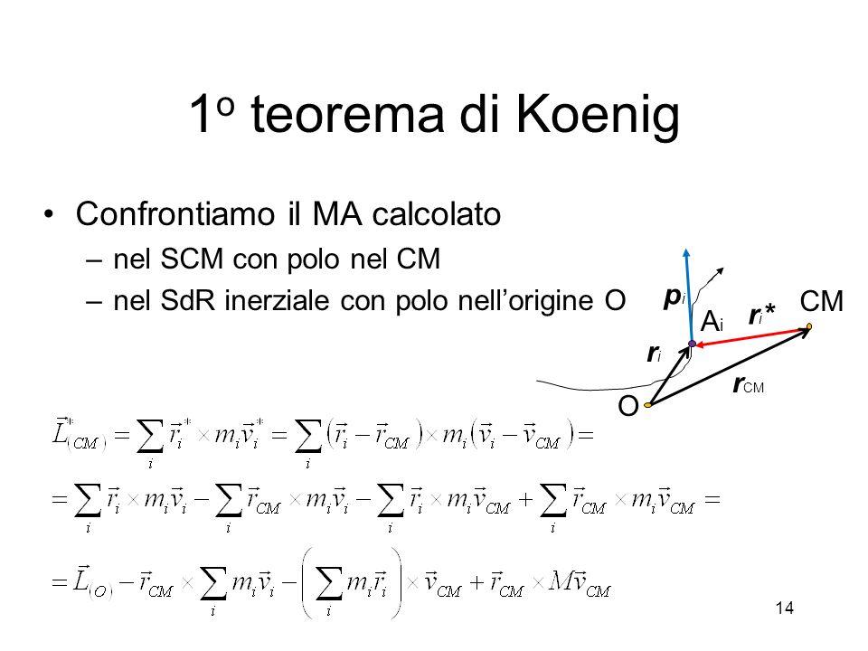 1o teorema di Koenig Confrontiamo il MA calcolato