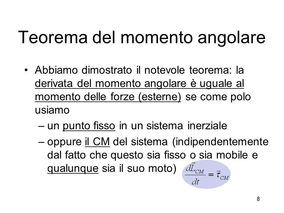 Teorema del momento angolare