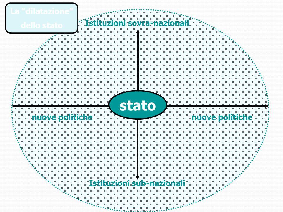 Istituzioni sovra-nazionali Istituzioni sub-nazionali
