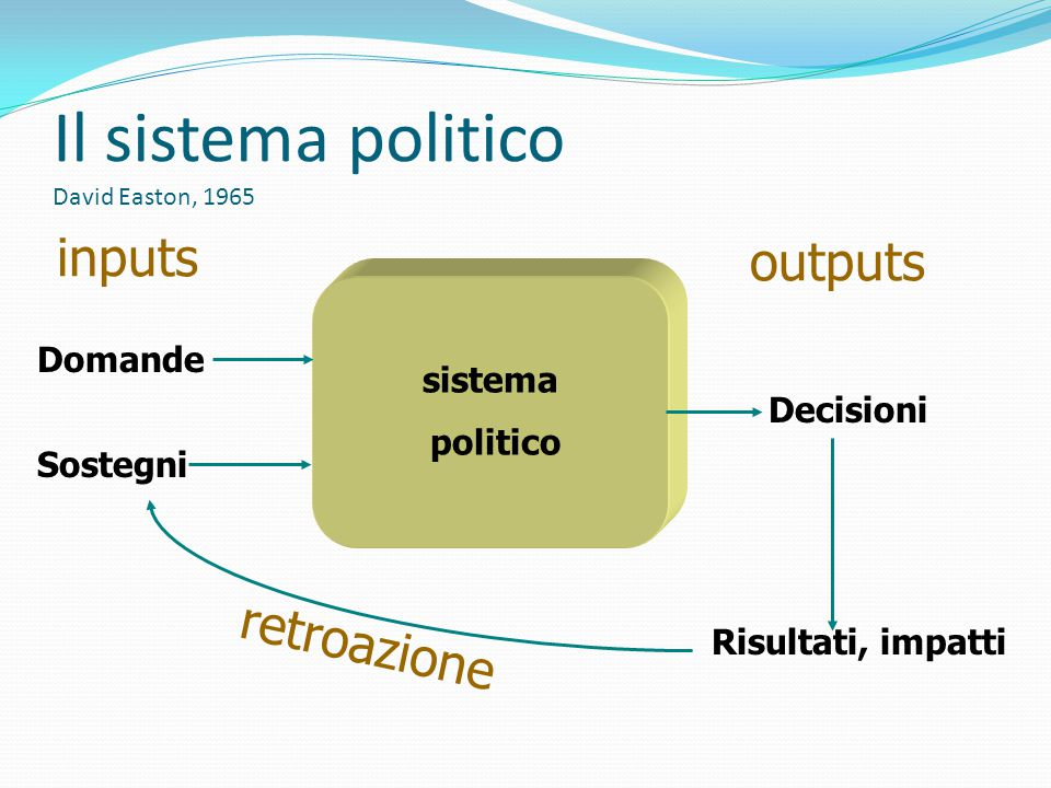 Il sistema politico David Easton, 1965