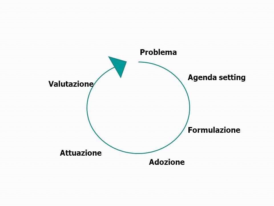 Problema Agenda setting Valutazione Formulazione Attuazione Adozione