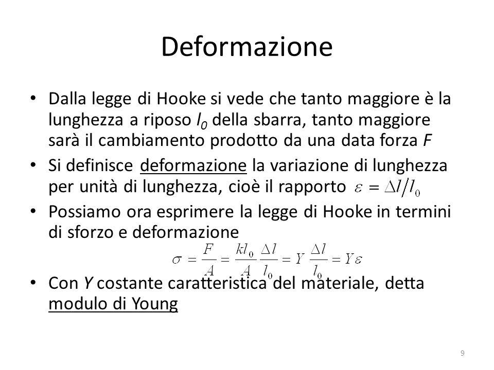 Deformazione