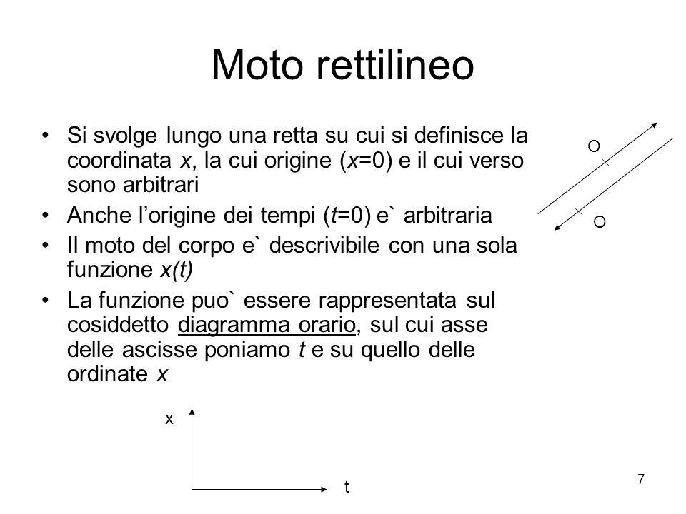 Moto rettilineo Si svolge lungo una retta su cui si definisce la coordinata x, la cui origine (x=0) e il cui verso sono arbitrari.