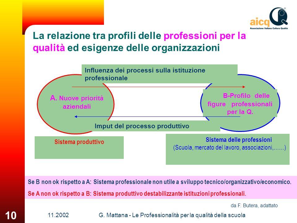 La relazione tra profili delle professioni per la qualità ed esigenze delle organizzazioni