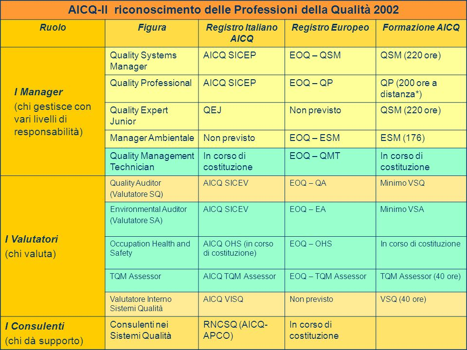 AICQ-Il riconoscimento delle Professioni della Qualità 2002
