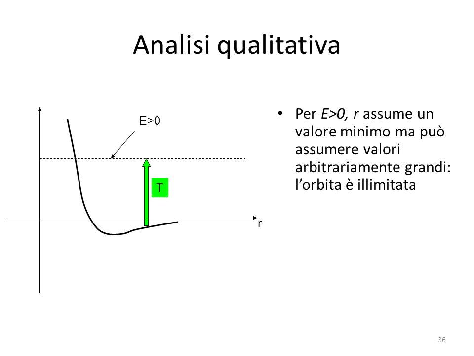 Analisi qualitativa Per E>0, r assume un valore minimo ma può assumere valori arbitrariamente grandi: l'orbita è illimitata.