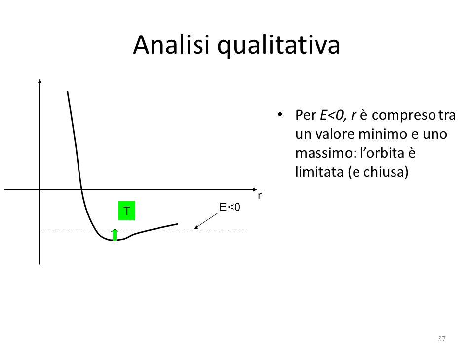 Analisi qualitativa Per E<0, r è compreso tra un valore minimo e uno massimo: l'orbita è limitata (e chiusa)