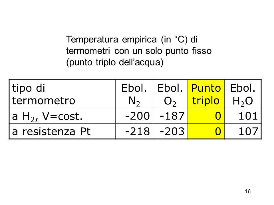 tipo di termometro Ebol.N2 Ebol. O2 Punto triplo Ebol.H2O