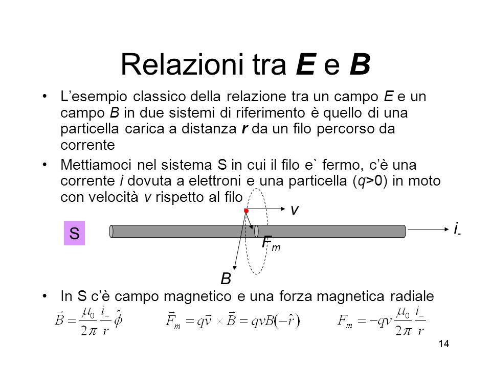 Relazioni tra E e B v i- S Fm B