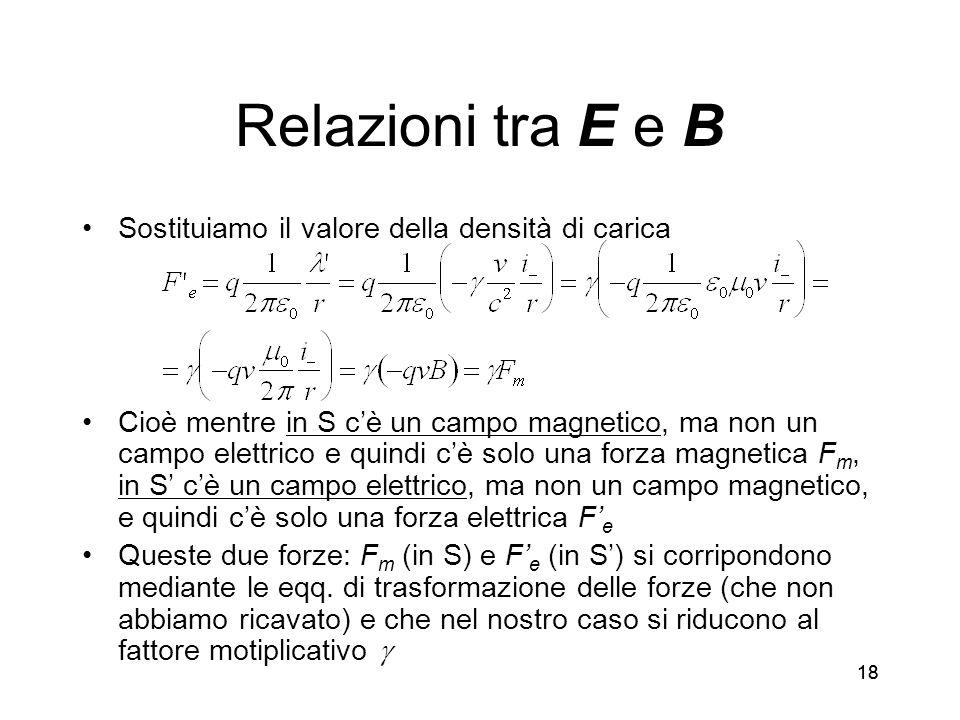 Relazioni tra E e B Sostituiamo il valore della densità di carica