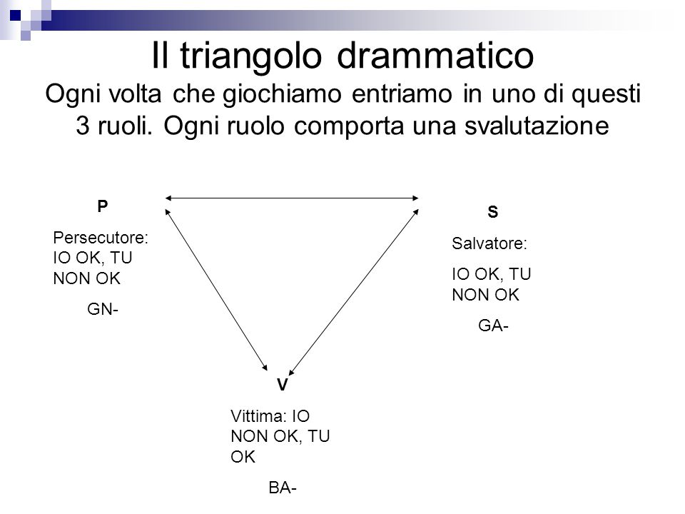 Il triangolo drammatico Ogni volta che giochiamo entriamo in uno di questi 3 ruoli. Ogni ruolo comporta una svalutazione
