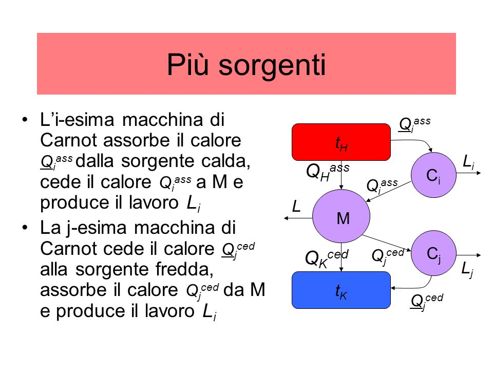 Più sorgenti L'i-esima macchina di Carnot assorbe il calore Qiass dalla sorgente calda, cede il calore Qiass a M e produce il lavoro Li.