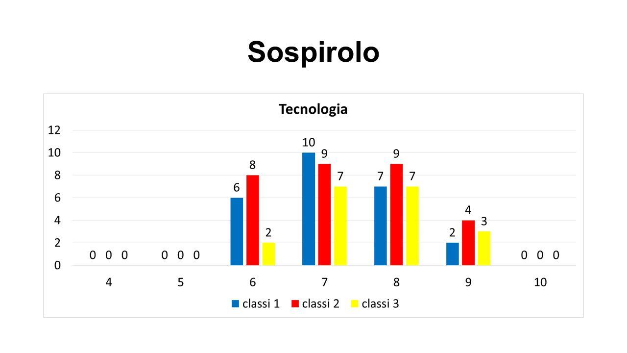 Sospirolo