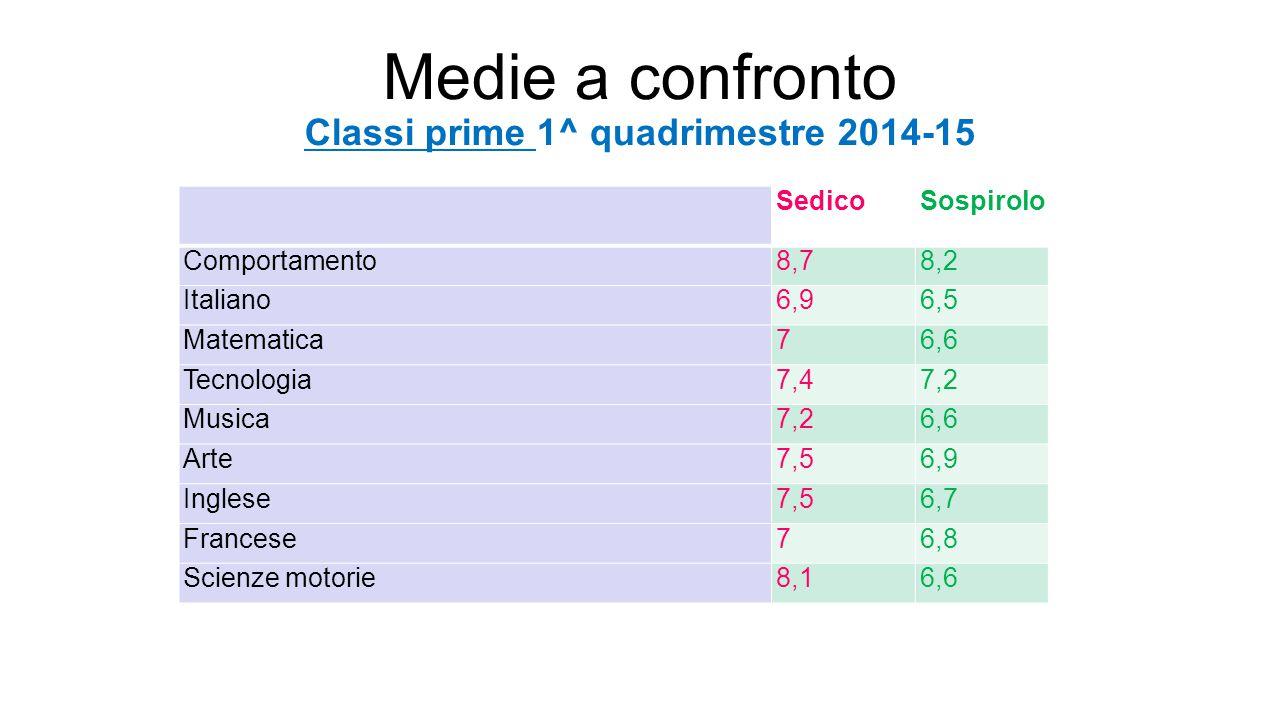 Medie a confronto Classi prime 1^ quadrimestre 2014-15