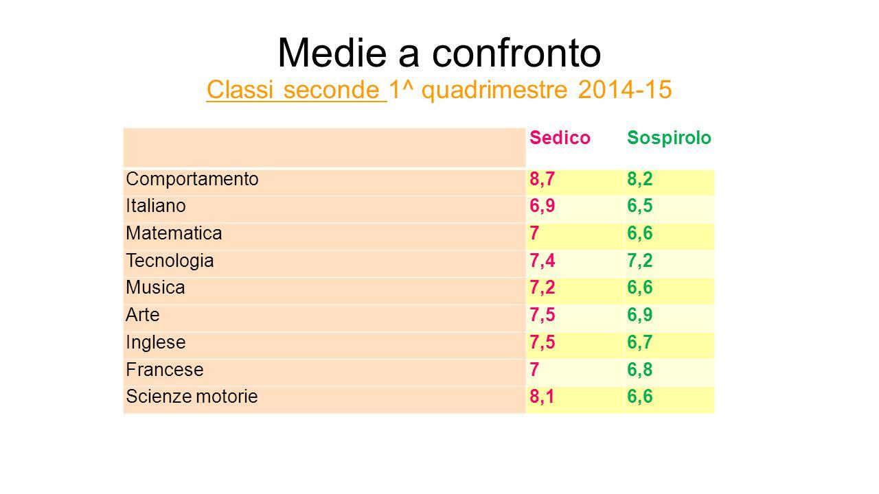 Medie a confronto Classi seconde 1^ quadrimestre 2014-15