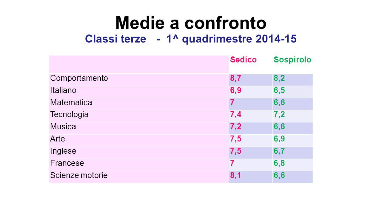 Medie a confronto Classi terze - 1^ quadrimestre 2014-15