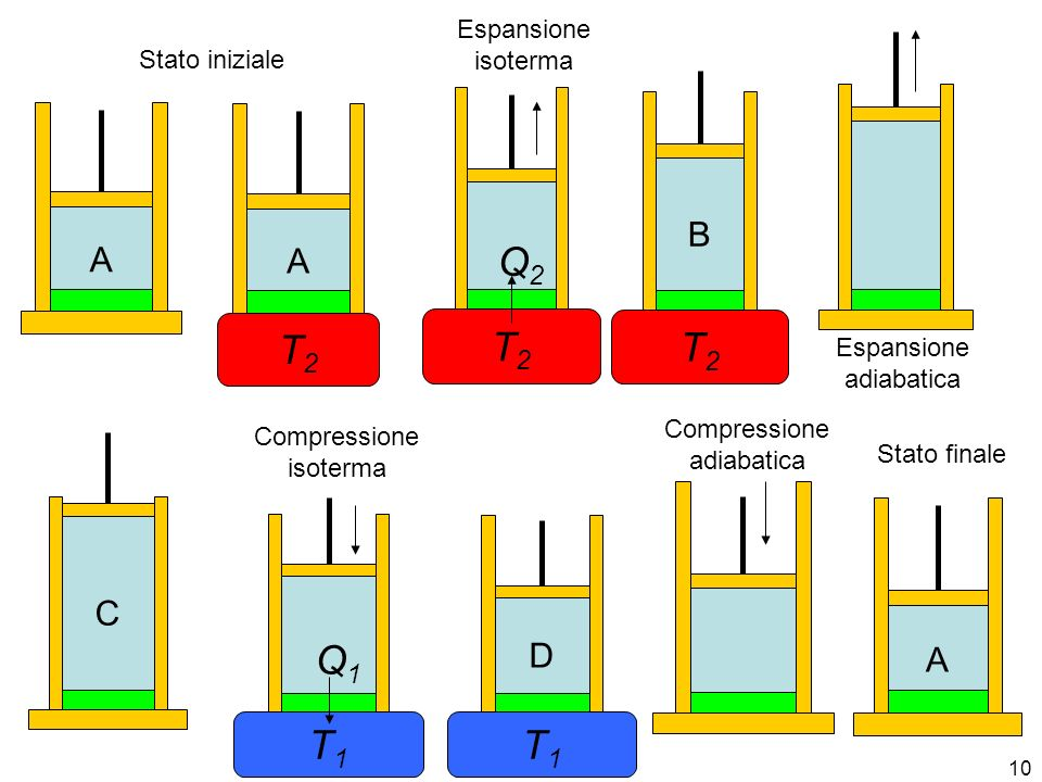 T2 T2 Q2 T2 T1 Q1 T1 B A A C D A Espansione isoterma Stato iniziale
