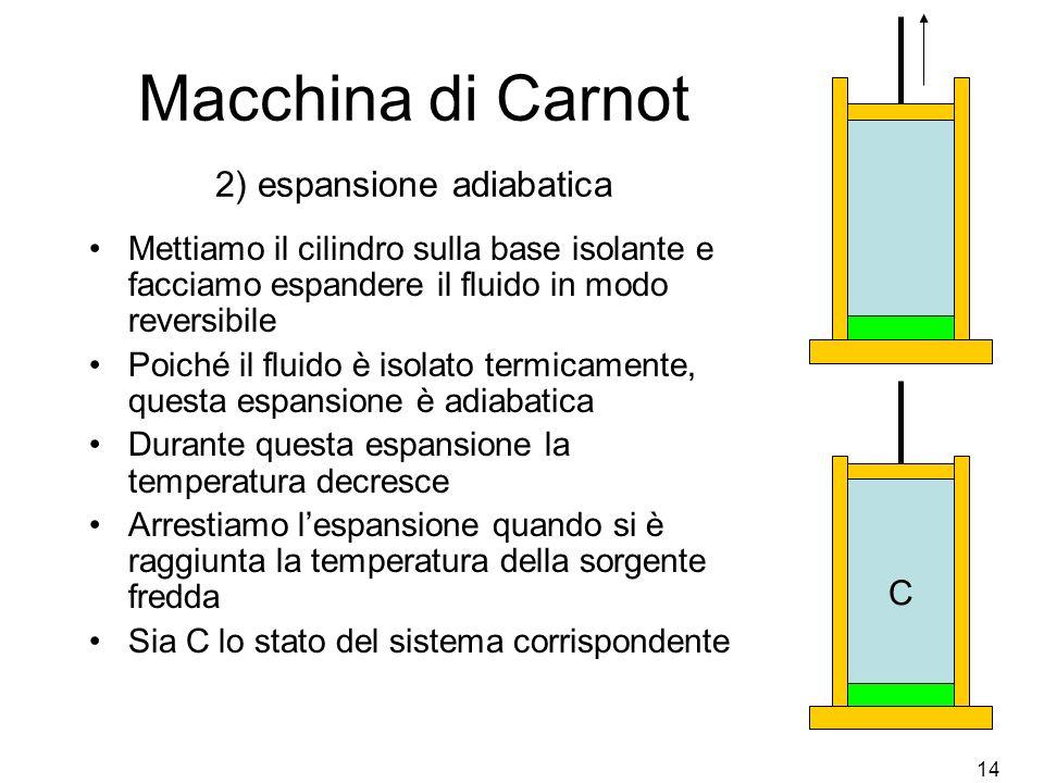 Macchina di Carnot 2) espansione adiabatica
